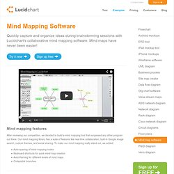 Free Mind Mapping Software and Online Whiteboard | LucidChart