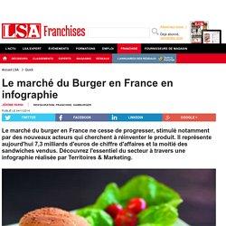 Le marché du Burger en France en infographie