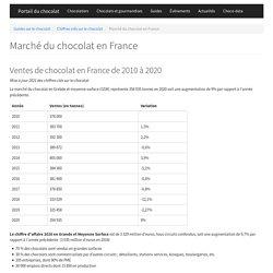 Chiffres et statistiques sur le chocolat en France