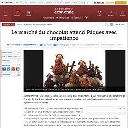 Le marché du chocolat attend Pâques avec impatience