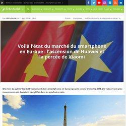 Voilà l'état du marché du smartphone en Europe : l'ascension de Huawei et la percée de Xiaomi