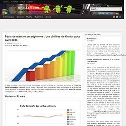 Parts de marché smartphones : Les chiffres de Kantar pour Avril 2013