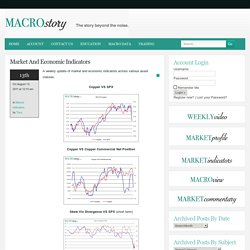 Market And Economic Indicators- Macro Story