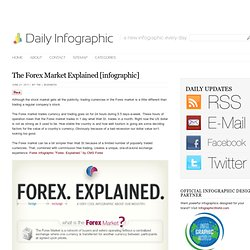 The Forex Market Explained