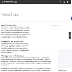 Market Share Definition
