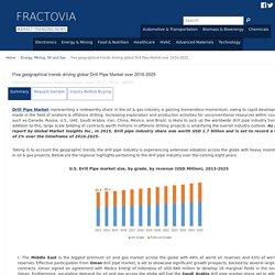 Drill Pipe Market Trends, Statistics, Analysis Report 2025