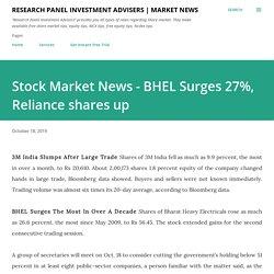 Stock Market News - BHEL Surges 27%, Reliance shares up