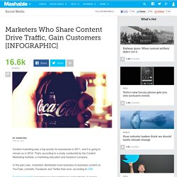 Marketers Who Share Content Drive Traffic, Gain Customers [INFOGRAPHIC]