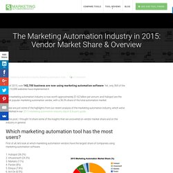 The Marketing Automation Industry in 2015: Vendor Market Share & Overview