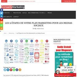 Les 7 étapes de votre Plan Marketing pour les réseaux sociaux (PMRS)