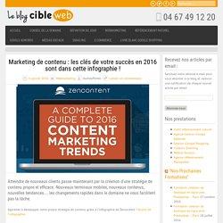 Marketing de contenu : les clés de votre succès en 2016 sont dans cette infog...