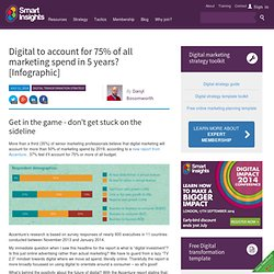 Digital to account for 75% of all marketing spend in 5 years?