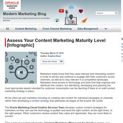 Assess Your Content Marketing Maturity Level [Infographic]