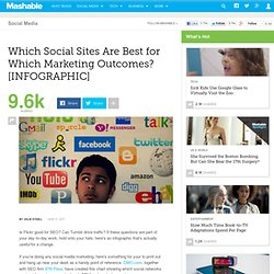 Which Social Sites Are Best for Which Marketing Outcomes? [INFOGRAPHIC]