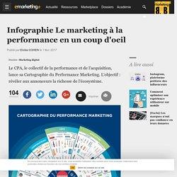 Le marketing à la performance en un coup d'oeil - Marketing digital