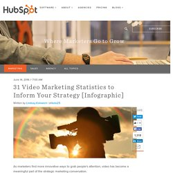 31 Video Marketing Statistics to Inform Your Strategy