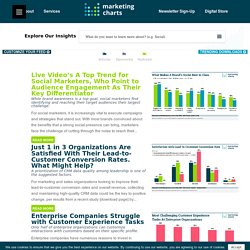 MarketingCharts: charts and data for marketers in web and Excel format