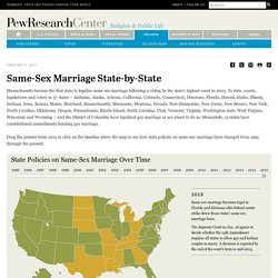 Same-Sex Marriage State-by-State