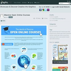 Massive Open Online Courses | Graphs.net