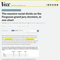 The massive racial divide on the Ferguson grand jury decision, in one chart
