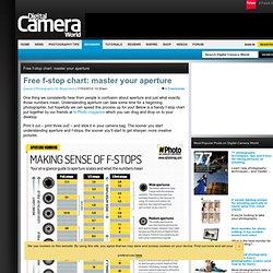 Understanding aperture: f-stop chart for photographers