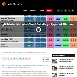 3D Printer Material Chart Details 30 Types of Filament - SolidSmack -