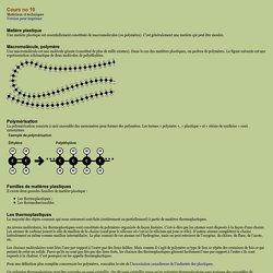 Matériaux et techniques, cours no 10
