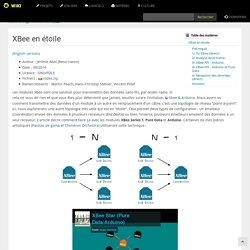 materiel:xbee:star:accueil [Wiki]