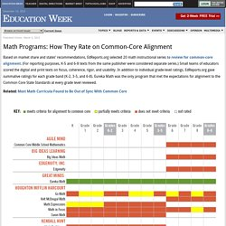 Math Programs: How They Rate on Common-Core Alignment