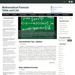 Mathematical Formula Table and List