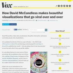 How David McCandless makes beautiful visualizations that go viral over and over