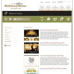 McEwen Mining - Media & Events - Infographics