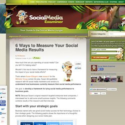 6 Ways to Measure Your Social Media Results
