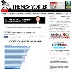 Measuring America's Decline, in Three Charts