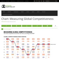*****GCI Chart: Measuring Global Competitiveness