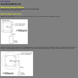 Measuring stepper motors