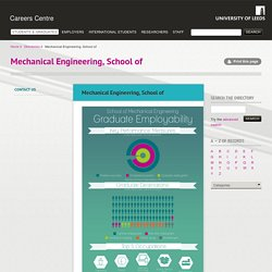 Mechanical Engineering, School of