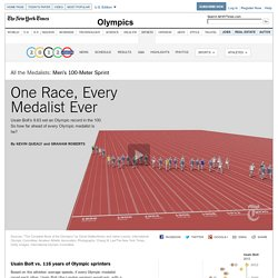 One Race, Every Medalist Ever - Interactive Graphic