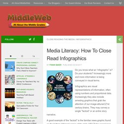 Media Literacy: How To Close Read Infographics