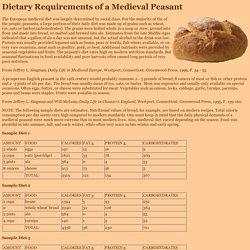 Medieval Peasant Diet