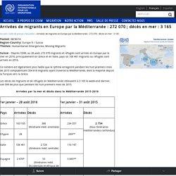 Arrivées de migrants en Europe par la Méditerranée : 272 070 ; décès en mer : 3 165