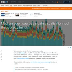 Medium open sources a data visualization tool that's pretty handy