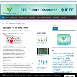 Megatrends for this decade – XXXIV – IEEE Future Directions