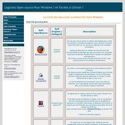Liste des meilleurs logiciels libres (Open Source) pour Windows