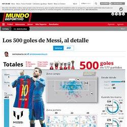 Messi: Los 500 goles al detalle, temporada por temporada