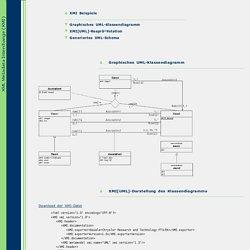 XML Metadata Interchange (XMI) Beispiele