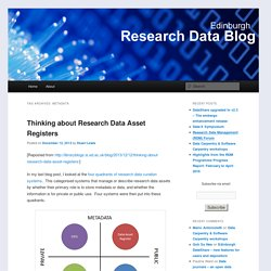 Research Data Blog