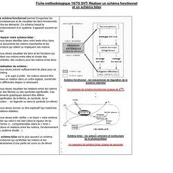 Fiche:Réaliser un schéma fonctionnel