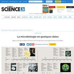 La microbiologie en quelques dates
