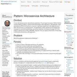 Microservice Architecture pattern